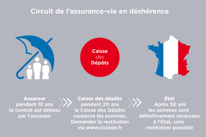 Plus d'un demi-million d'assurances-vie « en déshérence » transférées - AGIPI